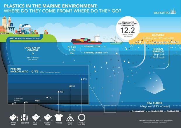 Zeebodem slikt 70 kilogram plastic per vierkante kilometer
