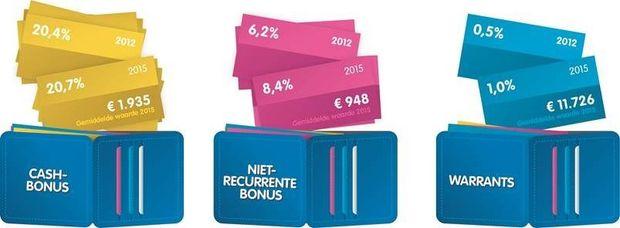Een vijfde van alle werknemers ontvangt jaarlijks een bonus voor geleverde prestaties