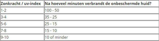 UV-index, wat betekent dat precies?