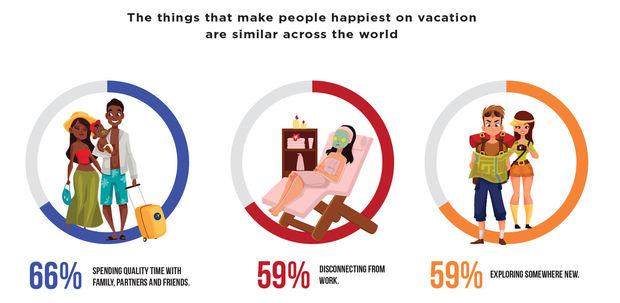 Ruim de helft van de Belgen wil meer vakantie