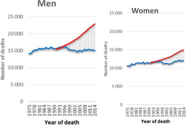 85.000 extra levens gered dankzij kankeronderzoek in België sinds 1990
