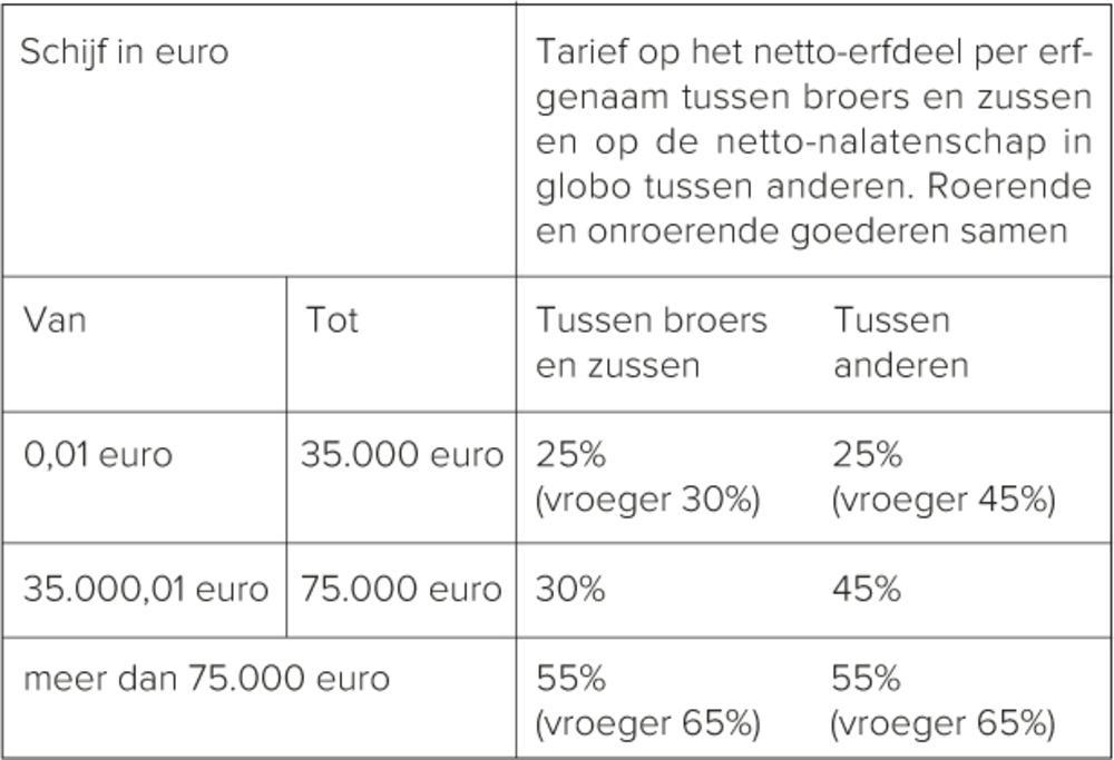 Nieuwe erf- en schenkbelasting in Vlaanderen