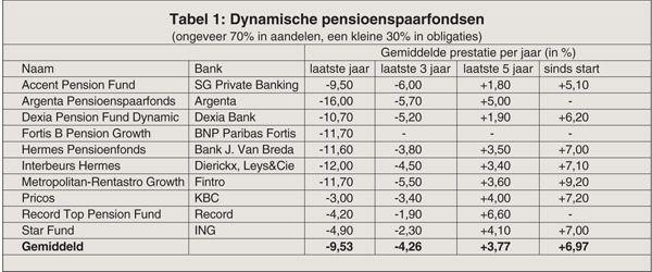 De pensioenfondsen kruipen uit een dal